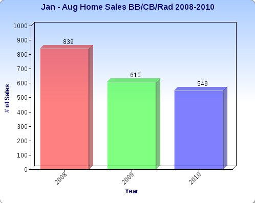 Residential Home Sales in Blacksburg, Christiansburg and Radford