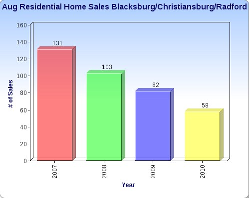 August Residential Home Sales in Blacksburg/Christiansburg/Radford