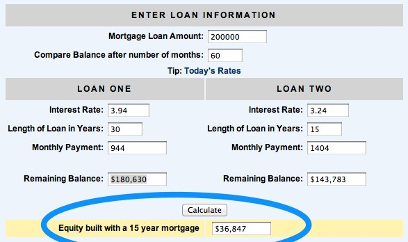 5 year mortgage savings How To Save $100000 On Your Next Mortgage Loan