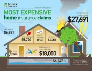 most expensive homeowners insurance claims 300x231 An Easy Way To Estimate Homeowners Insurance