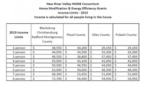 Grant Income Requirements 300x178 Home Modification Grants Available in the New River Valley