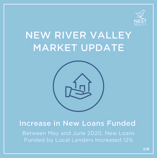 New mortgage loans in the NRV
