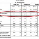 Blacksburg/Christiansburg/Radford unemployment